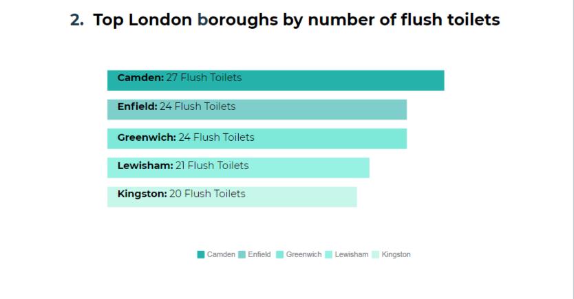 London borough toilets - 2