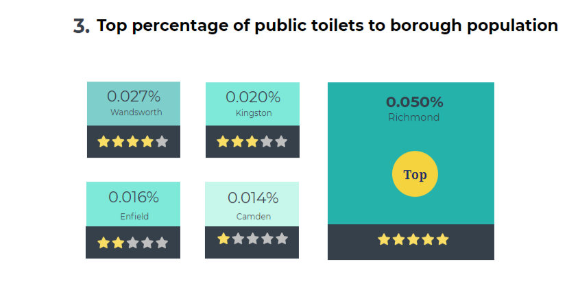 London borough toilets - 3