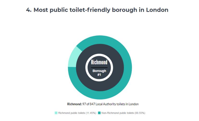 London borough toilets - 4