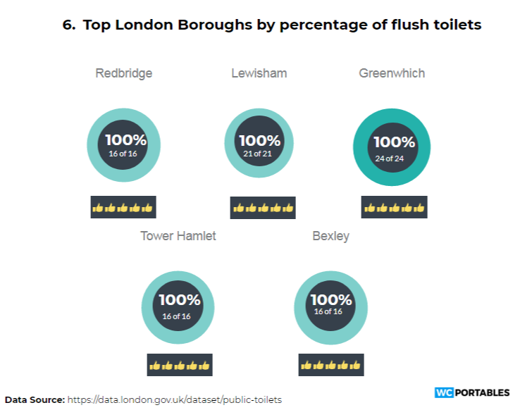 London borough toilets - 6