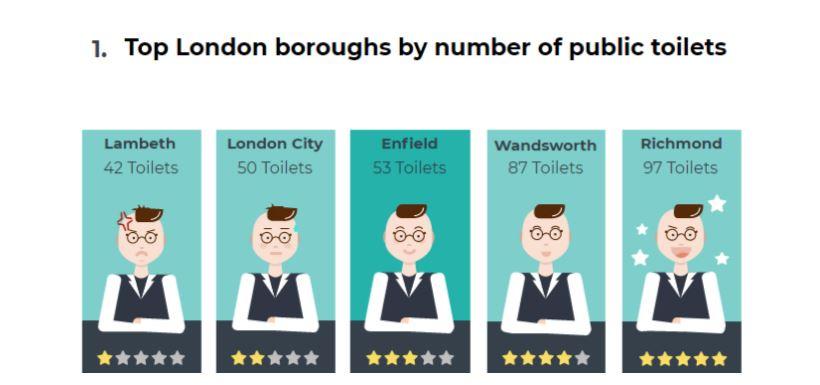public toilet by borough